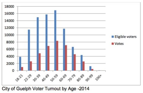 city-of-guelph-voter-turnout-by-age-2014